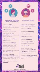 Maggie SOCIAL MEDIA - Diferencia Social Media Strategist, Social Media Manager y Community Manager