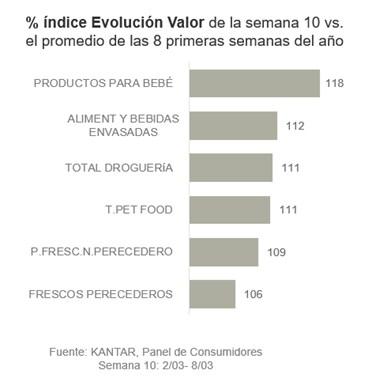 socialmaggie-incremento-consumo-covid19