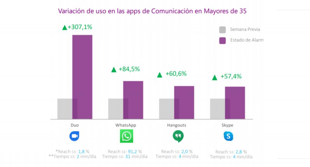 Aumento de las Redes Sociales durante la cuarentena