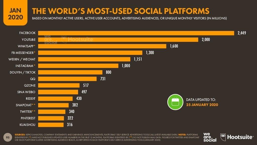 socialmaggie-ranking-tik-tok-usuarios